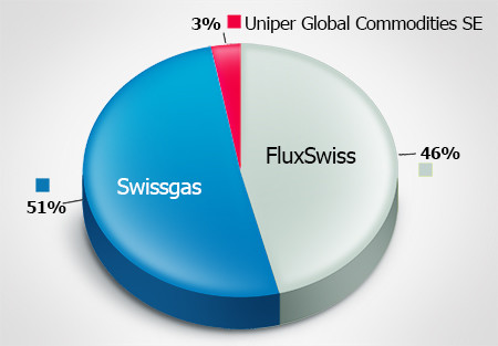 Aktionäre Transitgas