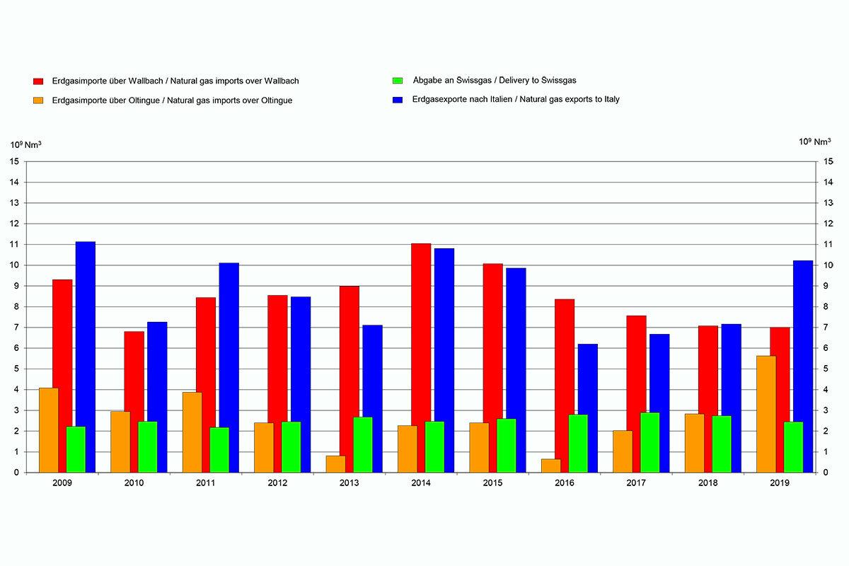 Erdgastransporte 2009-2019